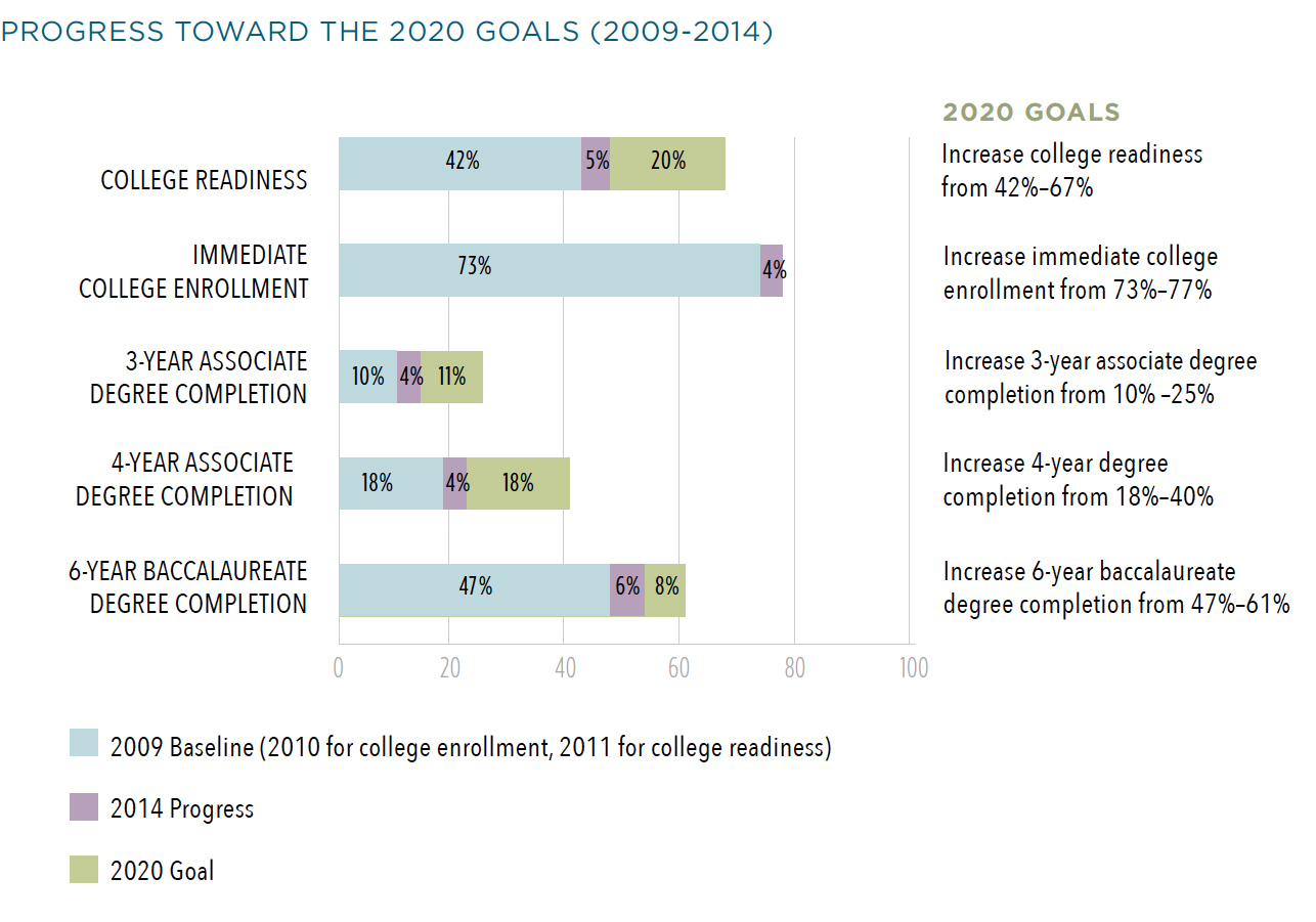 graduatenyc new york city all 2020 goal categories and this progress generally extends across racial groups however more progress is necessary in order to meet the 2020 goals